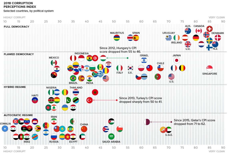 2018 indice de corrupción mundial 2