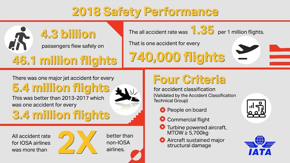 informe iata seguridad aerea 2018