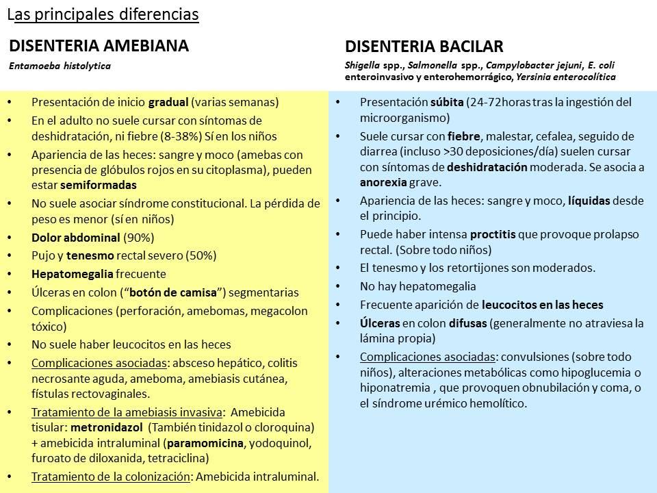 diferencia disenteria amebiana y bacilar.jpg