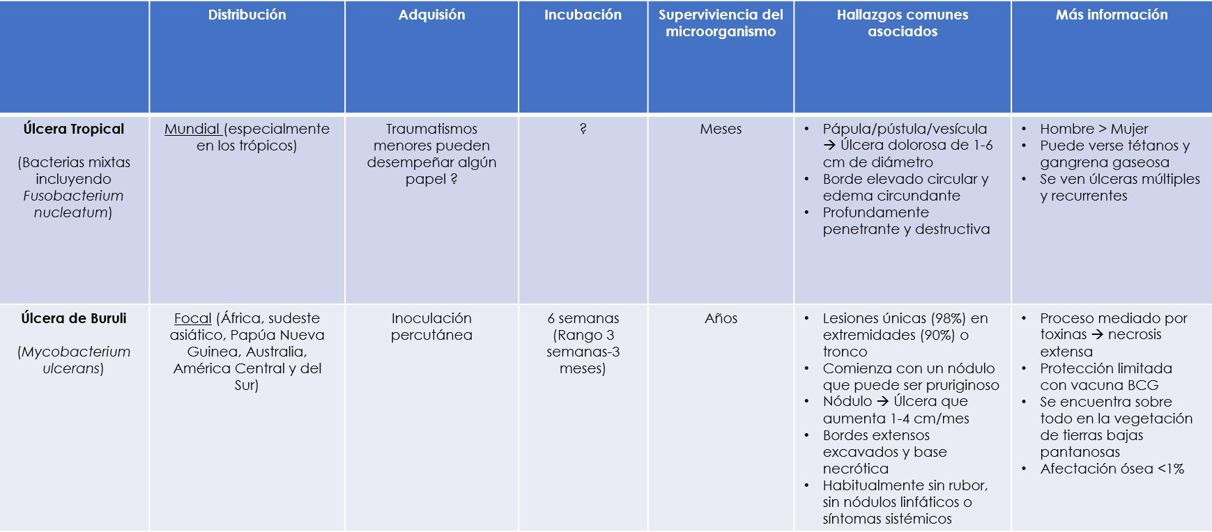 diferencias ulcera tropical y ulcera de buruli