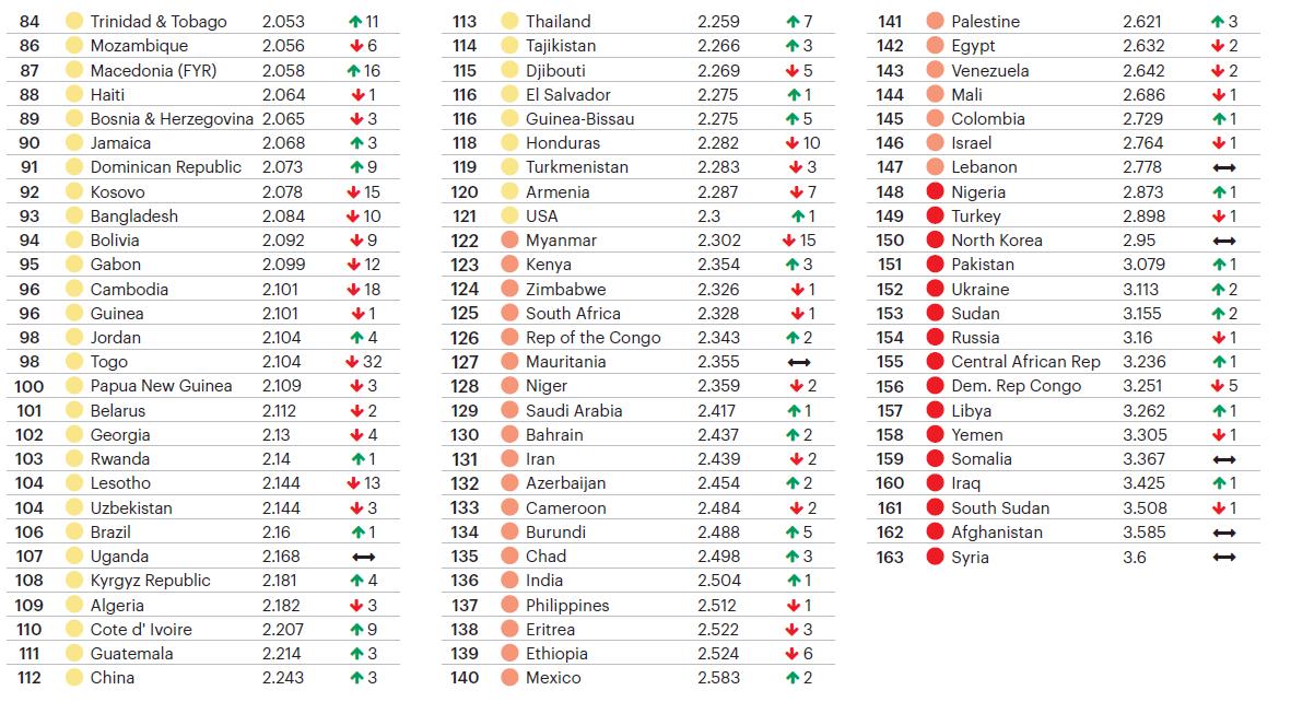 paises mas peligrosos del mundo 2018.png